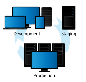development-staging-production